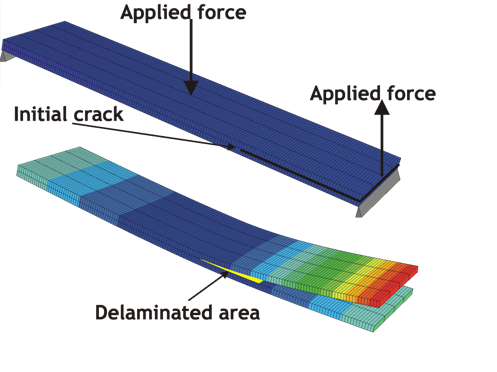 Cohesive elements for the simulation of delamination in composite materials